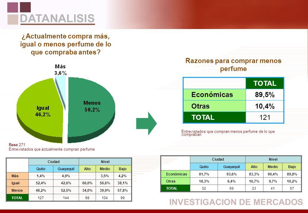 TOTAL Económicas89,5% Otras10,4% TOTAL121 CiudadNivel QuitoGuayaquilAltoMedioBajo Más1,4%4,9%3,5%4,2% Igual52,4%42,6%66,0%56,6%38,1% Menos46,2%52,5%34