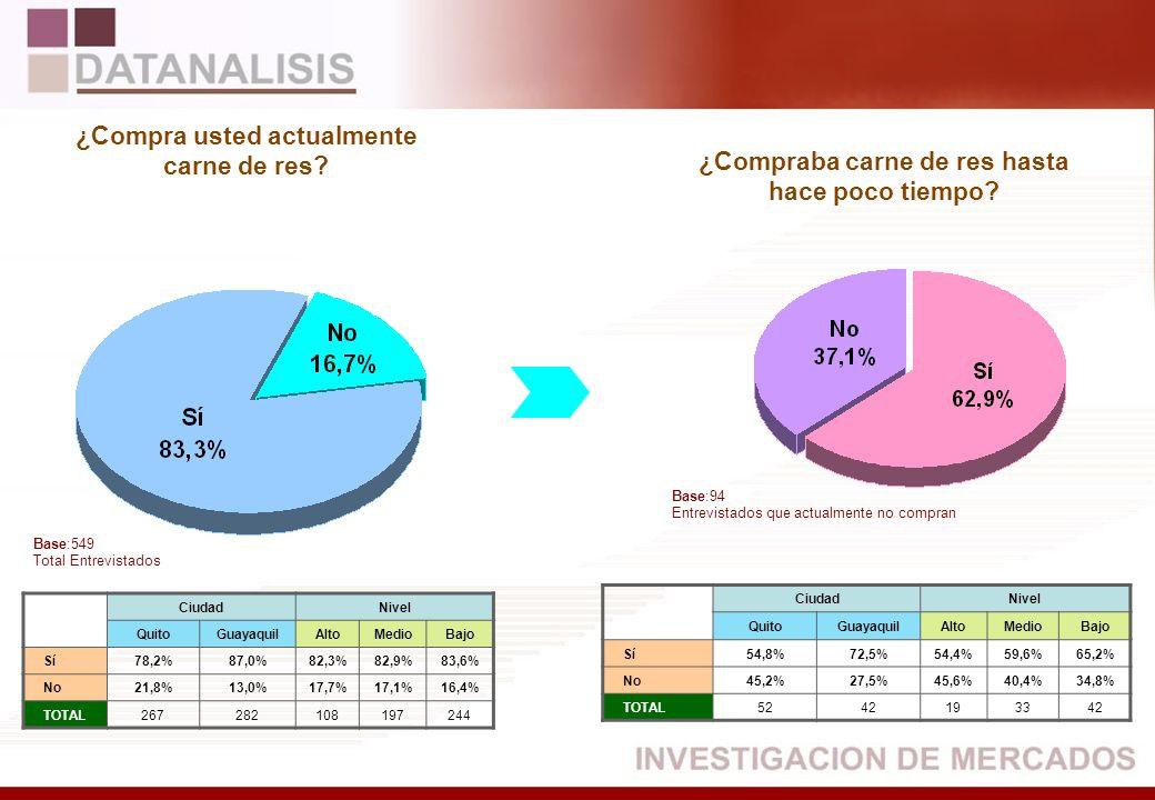 Razones para dejar de comprar carne de res BASE: (56) Entrevistados que compraban y no compran actualmente Total Por Ciudad y Nivel CiudadNivel QuitoGuayaquilAltoMedioBajo Económicas48,0%38,5%41,2%32,0%47,4% Otras52,0%61,5%58,8%68,0%52,6% TOTAL2630101927