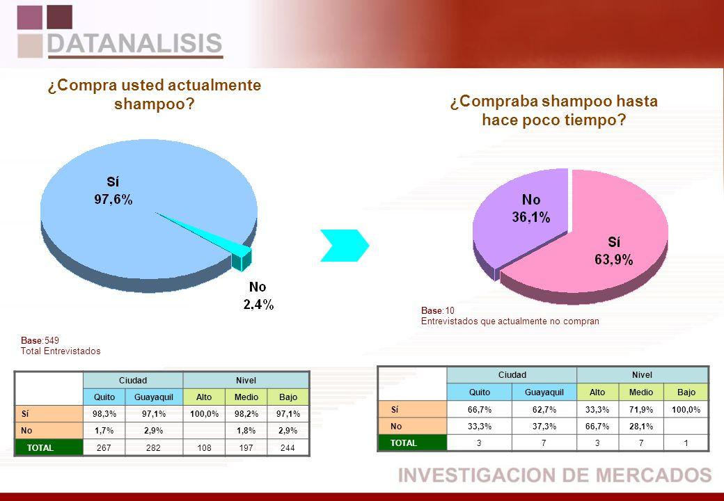 CiudadNivel QuitoGuayaquilAltoMedioBajo Sí98,3%97,1%100,0%98,2%97,1% No1,7%2,9%1,8%2,9% TOTAL267282108197244 CiudadNivel QuitoGuayaquilAltoMedioBajo S