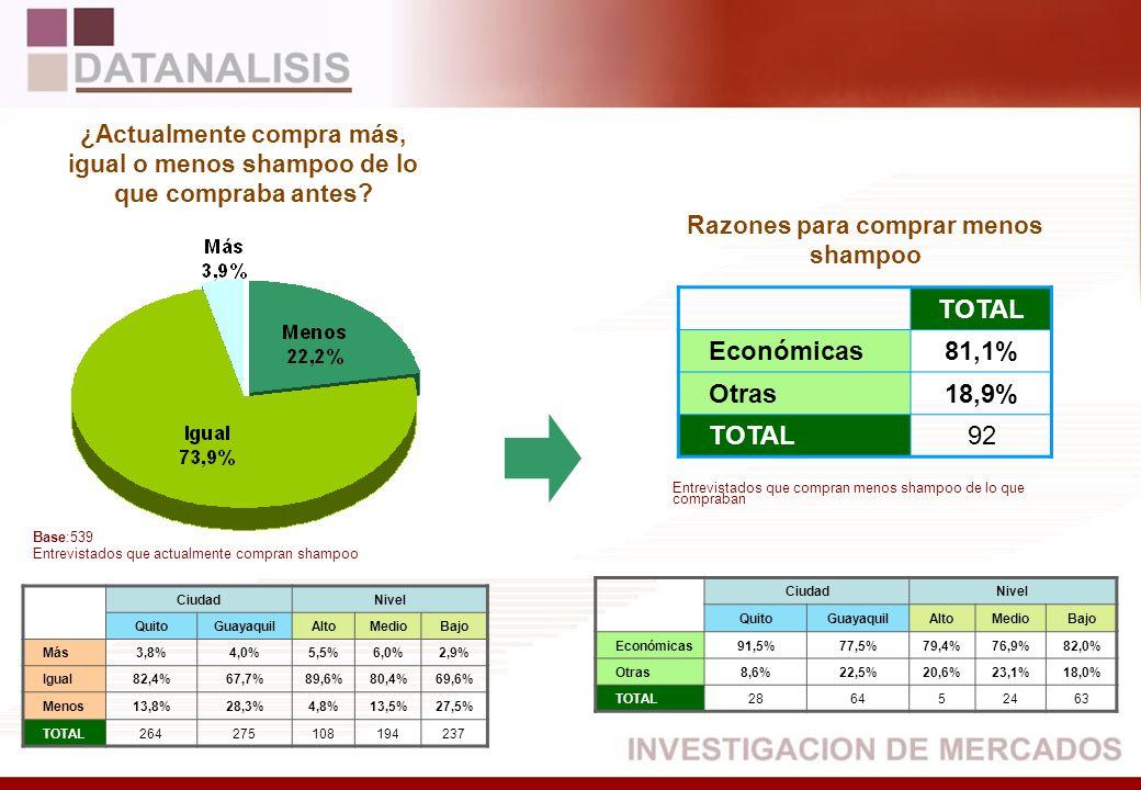 TOTAL Económicas81,1% Otras18,9% TOTAL92 CiudadNivel QuitoGuayaquilAltoMedioBajo Más3,8%4,0%5,5%6,0%2,9% Igual82,4%67,7%89,6%80,4%69,6% Menos13,8%28,3