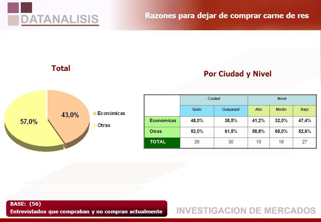 TOTAL Económicas73,6% Otras26,3% TOTAL260 CiudadNivel QuitoGuayaquilAltoMedioBajo Más4,8%5,3%1,2%4,2%5,8% Igual41,1%26,9%55,9%41,3%26,6% Menos54,2%67,8%42,9%54,5%67,5% TOTAL 21524089164202 Base:455 Entrevistados que actualmente compran carne de res Entrevistados que compran menos carne de res de lo que compraban ¿Actualmente compra más, igual o menos carne de res de lo que compraba antes.