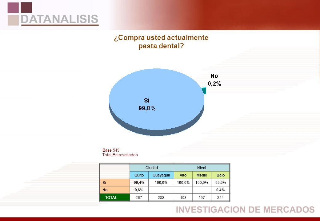 CiudadNivel QuitoGuayaquilAltoMedioBajo Sí99,4%100,0% 99,6% No0,6%0,4% TOTAL267282108197244 Base:549 Total Entrevistados ¿Compra usted actualmente pas
