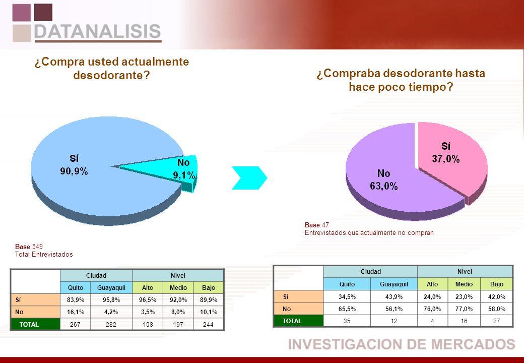 CiudadNivel QuitoGuayaquilAltoMedioBajo Sí83,9%95,8%96,5%92,0%89,9% No16,1%4,2%3,5%8,0%10,1% TOTAL267282108197244 CiudadNivel QuitoGuayaquilAltoMedioB
