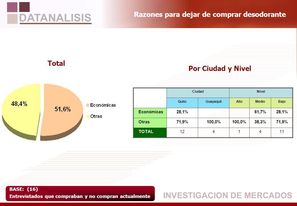 Razones para dejar de comprar desodorante BASE: (16) Entrevistados que compraban y no compran actualmente Total Por Ciudad y Nivel CiudadNivel QuitoGu