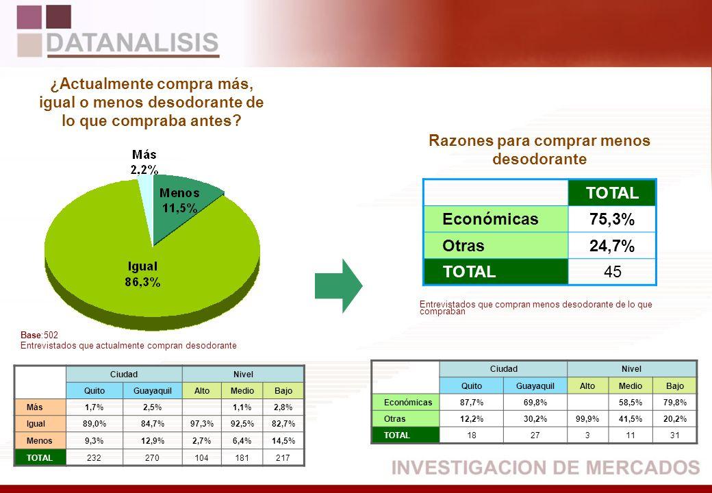 TOTAL Económicas75,3% Otras24,7% TOTAL45 CiudadNivel QuitoGuayaquilAltoMedioBajo Más1,7%2,5%1,1%2,8% Igual89,0%84,7%97,3%92,5%82,7% Menos9,3%12,9%2,7%