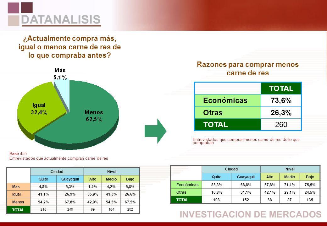 TOTAL Económicas89,5% Otras10,4% TOTAL121 CiudadNivel QuitoGuayaquilAltoMedioBajo Más1,4%4,9%3,5%4,2% Igual52,4%42,6%66,0%56,6%38,1% Menos46,2%52,5%34,0%39,9%57,8% TOTAL1271446810499 Base:271 Entrevistados que actualmente compran perfume Entrevistados que compran menos perfume de lo que compraban ¿Actualmente compra más, igual o menos perfume de lo que compraba antes.