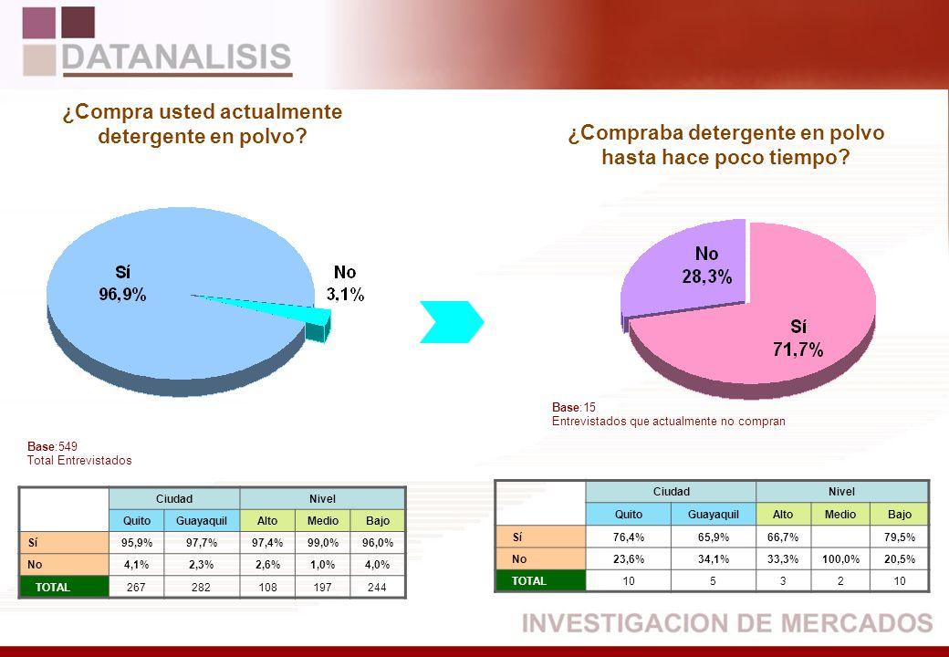 CiudadNivel QuitoGuayaquilAltoMedioBajo Sí95,9%97,7%97,4%99,0%96,0% No4,1%2,3%2,6%1,0%4,0% TOTAL267282108197244 CiudadNivel QuitoGuayaquilAltoMedioBaj