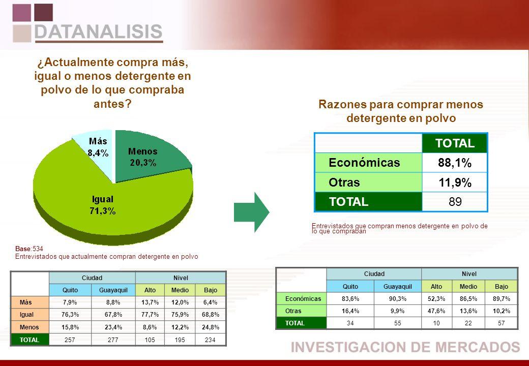 TOTAL Económicas88,1% Otras11,9% TOTAL89 CiudadNivel QuitoGuayaquilAltoMedioBajo Más7,9%8,8%13,7%12,0%6,4% Igual76,3%67,8%77,7%75,9%68,8% Menos15,8%23