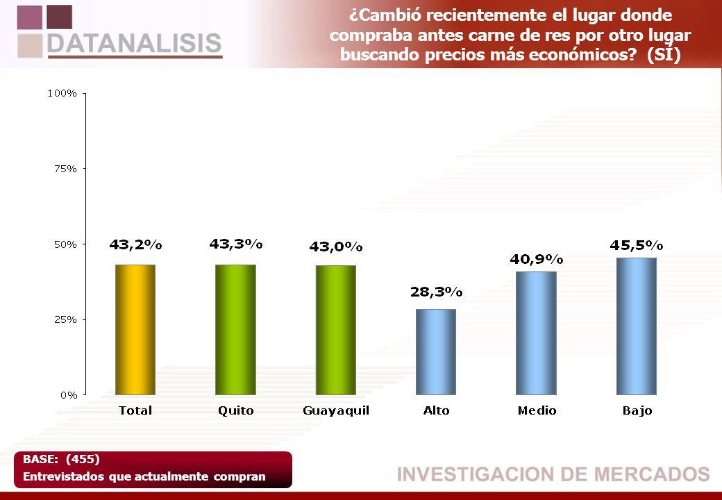 CiudadNivel QuitoGuayaquilAltoMedioBajo Sí45,6%57,5%55,0%60,6%49,0% No54,4%42,5%45,0%39,4%51,0% TOTAL267282108197244 CiudadNivel QuitoGuayaquilAltoMedioBajo Sí36,3%57,2%27,8%43,6%50,0% No63,7%42,8%72,2%56,4%50,0% TOTAL1311224878127 Base:549 Total Entrevistados ¿Compra usted actualmente embutidos.