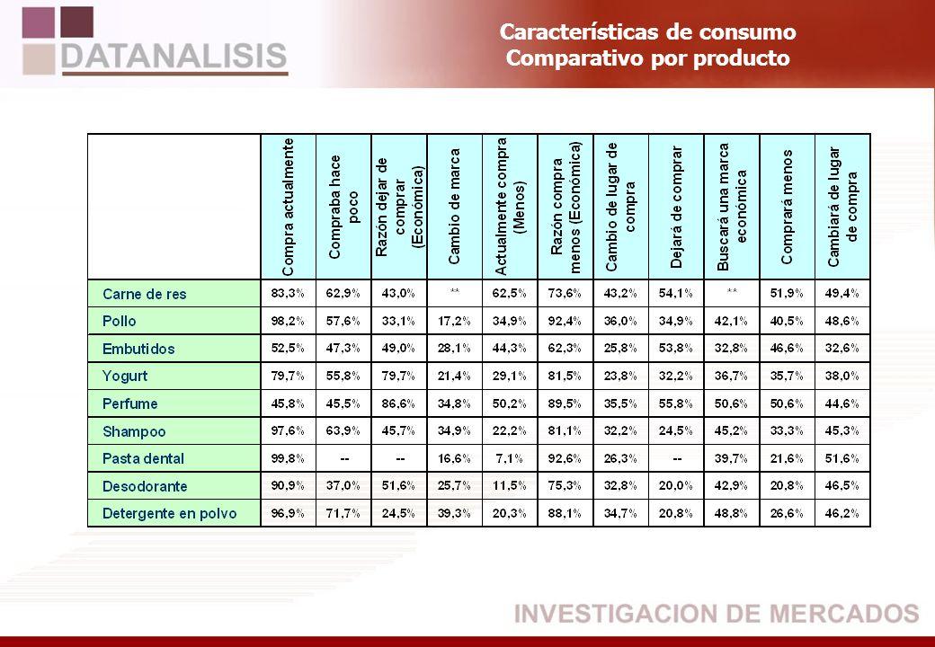 Características de consumo Comparativo por producto