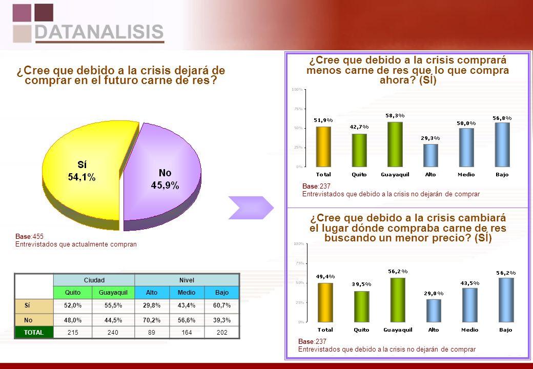 Razones para dejar de comprar embutidos BASE: (107) Entrevistados que compraban y no compran actualmente Total Por Ciudad y Nivel CiudadNivel QuitoGuayaquilAltoMedioBajo Económicas57,9%43,9%31,8%39,3%52,5% Otras46,5%56,9%84,1%63,2%49,0% TOTAL4364133262