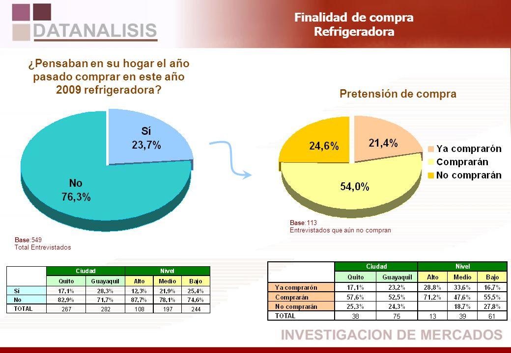 Base:549 Total Entrevistados ¿Pensaban en su hogar el año pasado comprar en este año 2009 refrigeradora? Pretensión de compra Finalidad de compra Refr