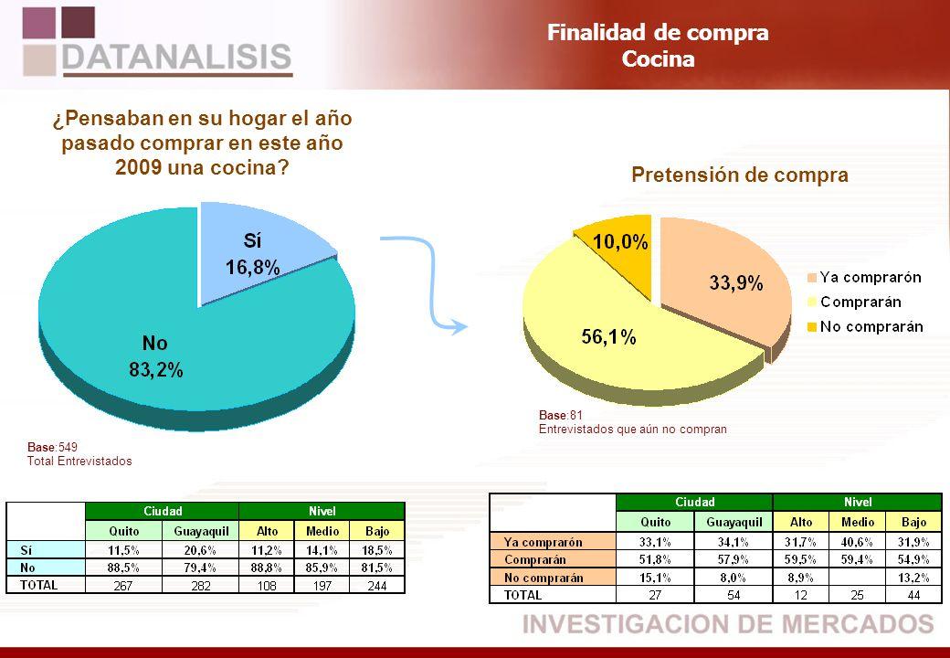 Base:549 Total Entrevistados ¿Pensaban en su hogar el año pasado comprar en este año 2009 una cocina? Pretensión de compra Finalidad de compra Cocina
