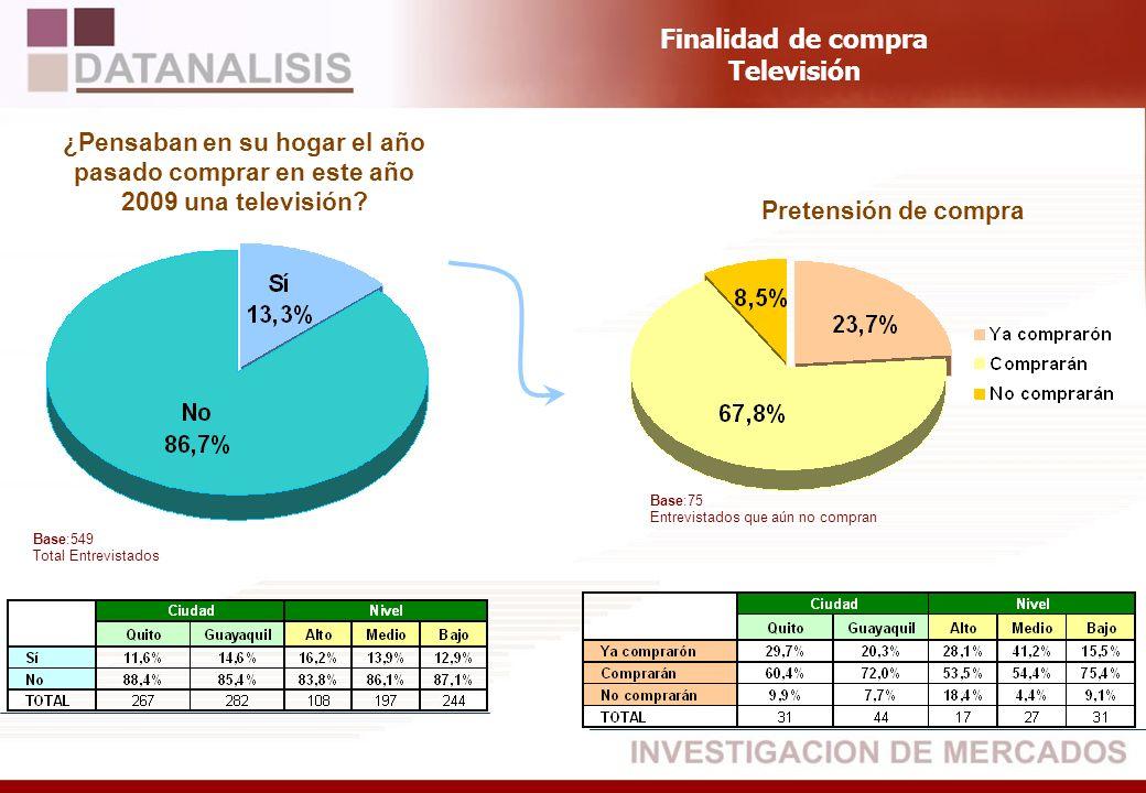Base:549 Total Entrevistados ¿Pensaban en su hogar el año pasado comprar en este año 2009 una televisión? Pretensión de compra Finalidad de compra Tel