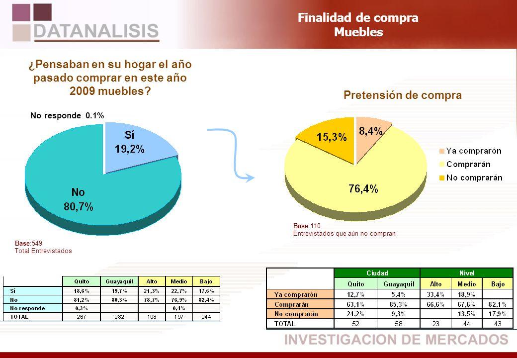 Base:549 Total Entrevistados ¿Pensaban en su hogar el año pasado comprar en este año 2009 muebles? Pretensión de compra Finalidad de compra Muebles Ba