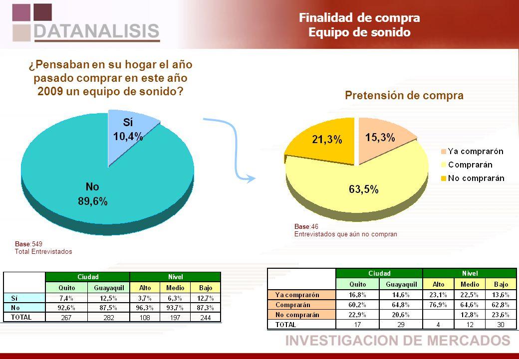 Base:549 Total Entrevistados ¿Pensaban en su hogar el año pasado comprar en este año 2009 un equipo de sonido? Pretensión de compra Finalidad de compr