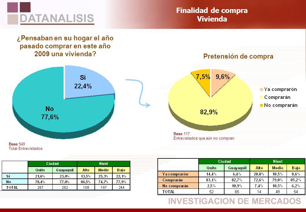Base:549 Total Entrevistados ¿Pensaban en su hogar el año pasado comprar en este año 2009 una vivienda? Pretensión de compra Finalidad de compra Vivie
