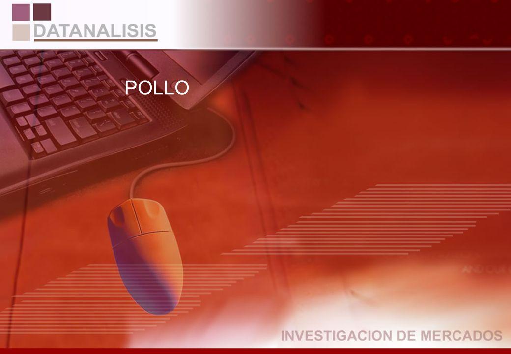 CiudadNivel QuitoGuayaquilAltoMedioBajo Sí96,8%99,1%99,0% 97,7% No3,2%0,9%1,0% 2,3% TOTAL267282108197244 CiudadNivel QuitoGuayaquilAltoMedioBajo Sí63,4%43,2%100,0% 48,0% No36,6%56,8%52,0% TOTAL63126 Base:549 Total Entrevistados ¿Compra usted actualmente pollo.
