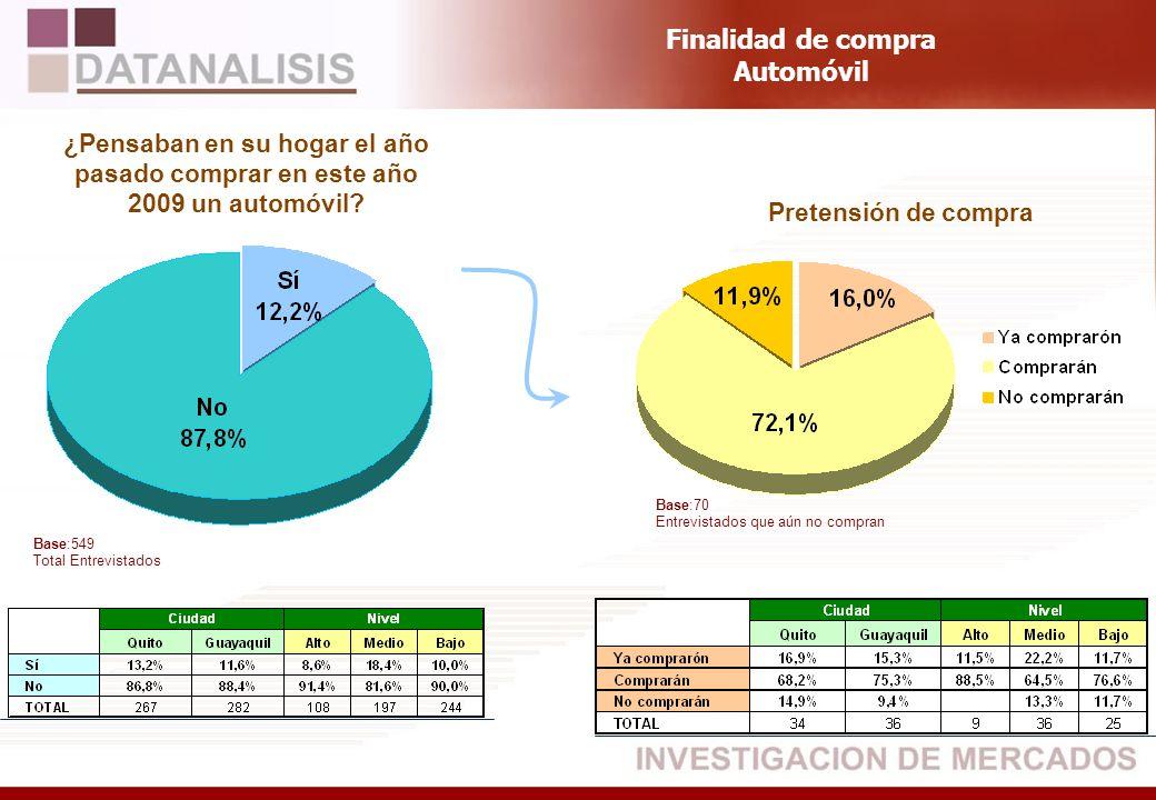 Base:549 Total Entrevistados ¿Pensaban en su hogar el año pasado comprar en este año 2009 un automóvil? Pretensión de compra Finalidad de compra Autom