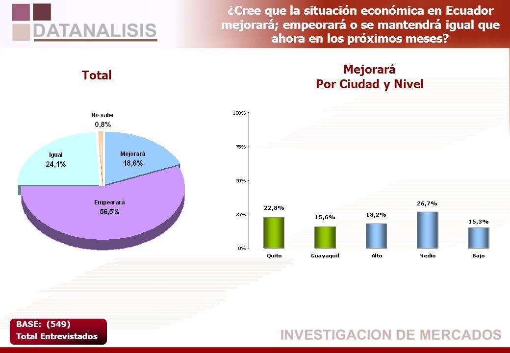 ¿Cree que la situación económica en Ecuador mejorará; empeorará o se mantendrá igual que ahora en los próximos meses? BASE: (549) Total Entrevistados