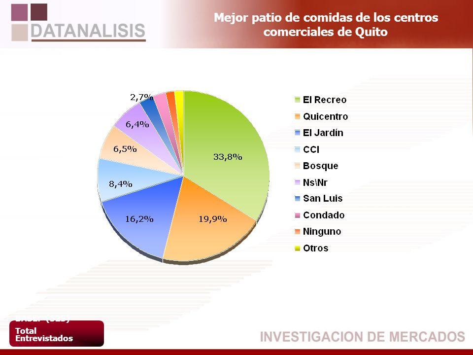 Mejor patio de comidas de los centros comerciales de Quito BASE: (523) Total Entrevistados