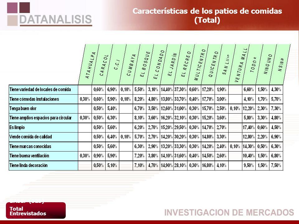 Características de los patios de comidas (Total) BASE: (523) Total Entrevistados