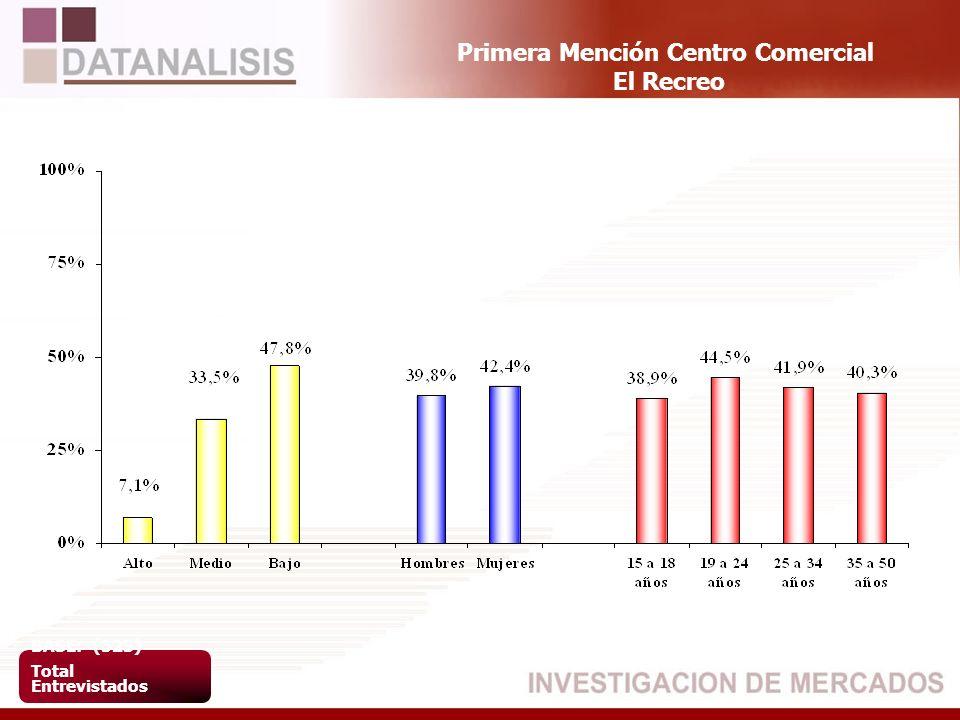 Primera Mención Centro Comercial El Recreo BASE: (523) Total Entrevistados