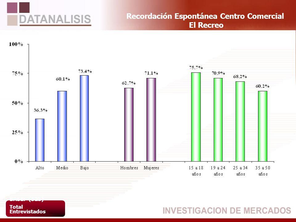 Recordación Espontánea Centro Comercial El Recreo BASE: (523) Total Entrevistados