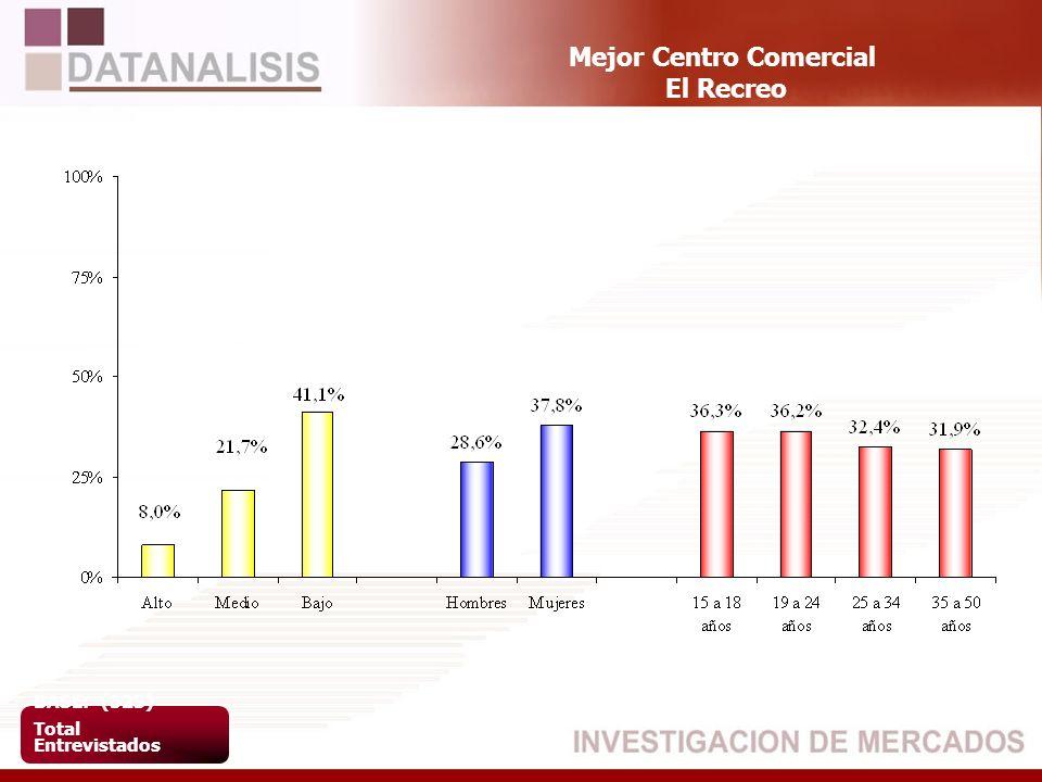 Mejor Centro Comercial El Recreo BASE: (523) Total Entrevistados