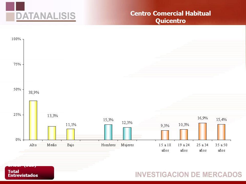 Centro Comercial Habitual Quicentro BASE: (523) Total Entrevistados