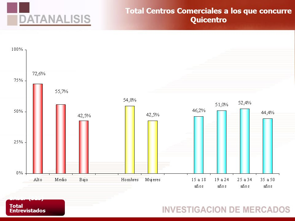 Total Centros Comerciales a los que concurre Quicentro BASE: (523) Total Entrevistados