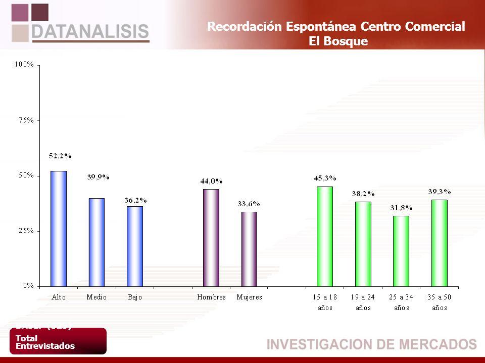 Recordación Espontánea Centro Comercial El Bosque BASE: (523) Total Entrevistados