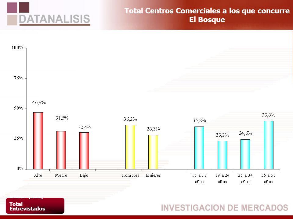 Total Centros Comerciales a los que concurre El Bosque BASE: (523) Total Entrevistados