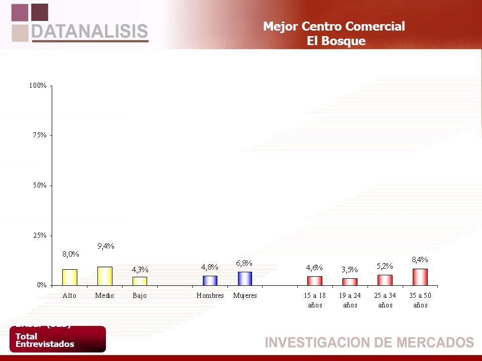 Mejor Centro Comercial El Bosque BASE: (523) Total Entrevistados
