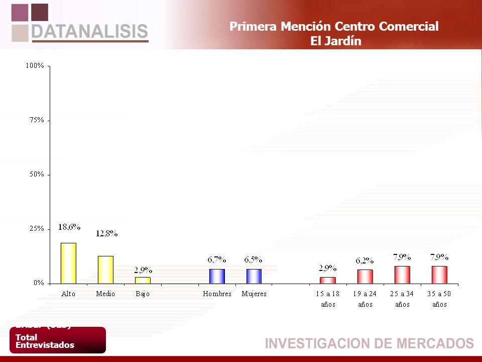 Primera Mención Centro Comercial El Jardín BASE: (523) Total Entrevistados