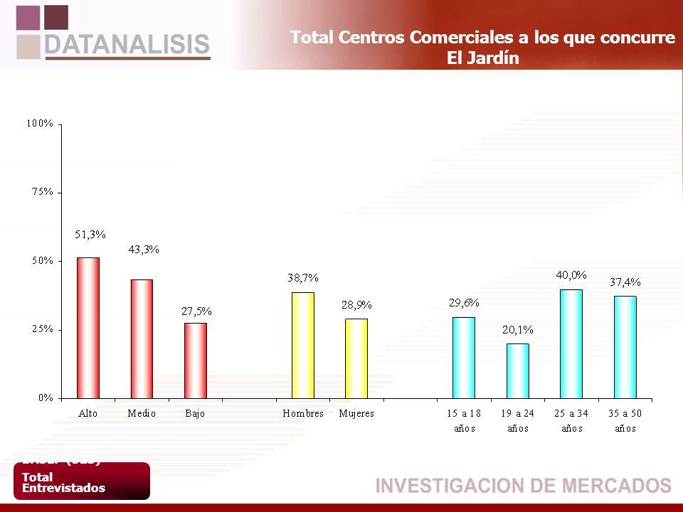 Total Centros Comerciales a los que concurre El Jardín BASE: (523) Total Entrevistados