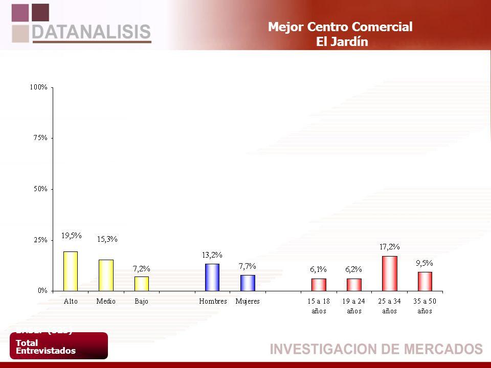 Mejor Centro Comercial El Jardín BASE: (523) Total Entrevistados