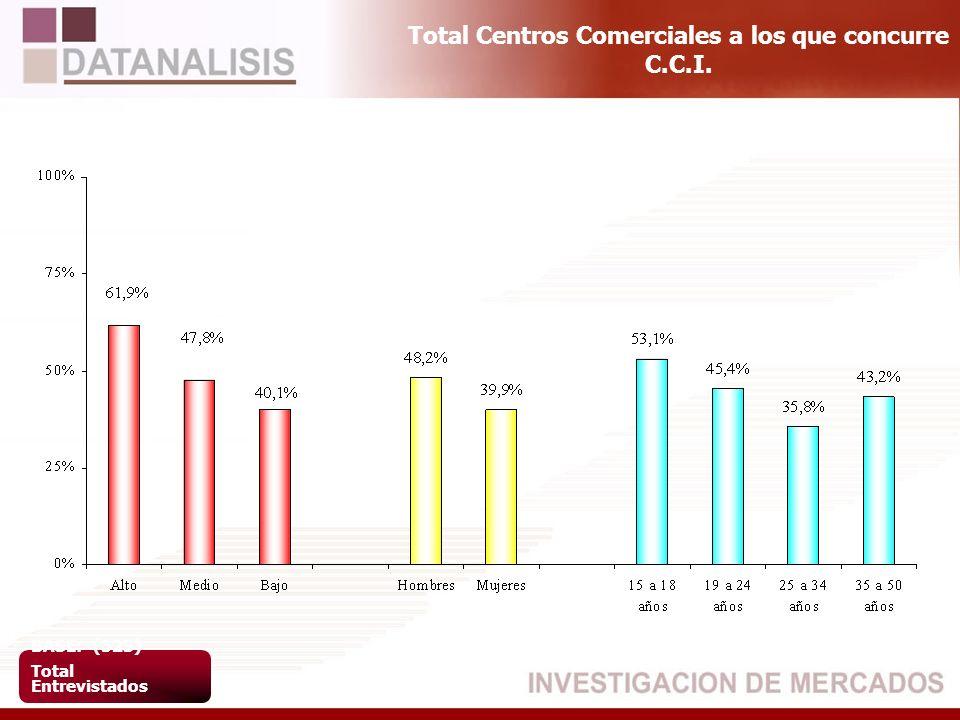Total Centros Comerciales a los que concurre C.C.I. BASE: (523) Total Entrevistados