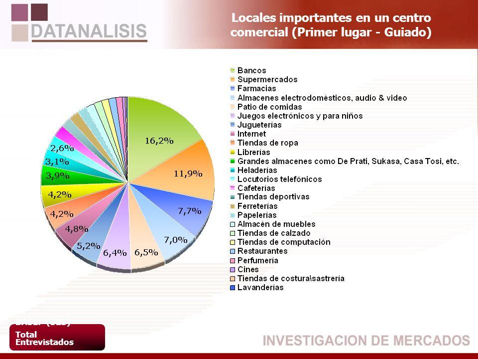 Locales importantes en un centro comercial (Primer lugar - Guiado) BASE: (523) Total Entrevistados