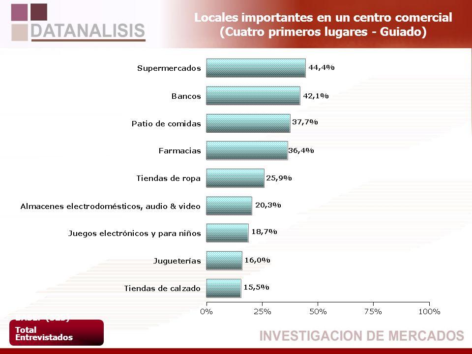 Locales importantes en un centro comercial (Cuatro primeros lugares - Guiado) BASE: (523) Total Entrevistados
