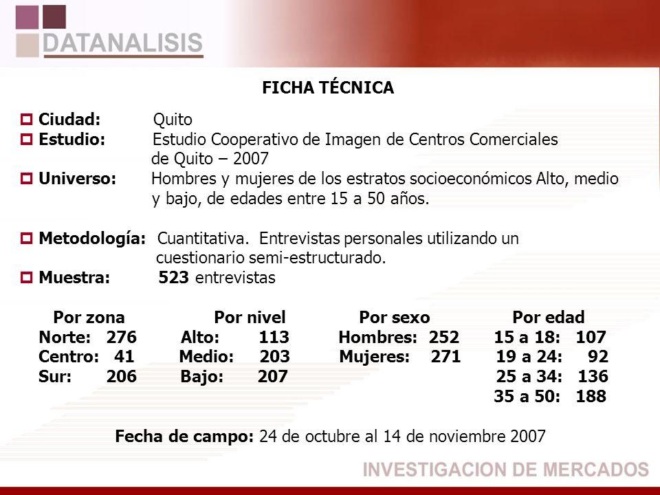 FICHA TÉCNICA Ciudad: Quito Estudio: Estudio Cooperativo de Imagen de Centros Comerciales de Quito – 2007 Universo:Hombres y mujeres de los estratos s