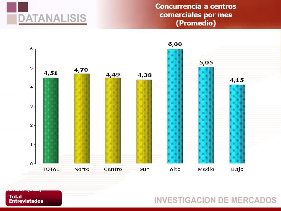 Concurrencia a centros comerciales por mes (Promedio) BASE: (523) Total Entrevistados