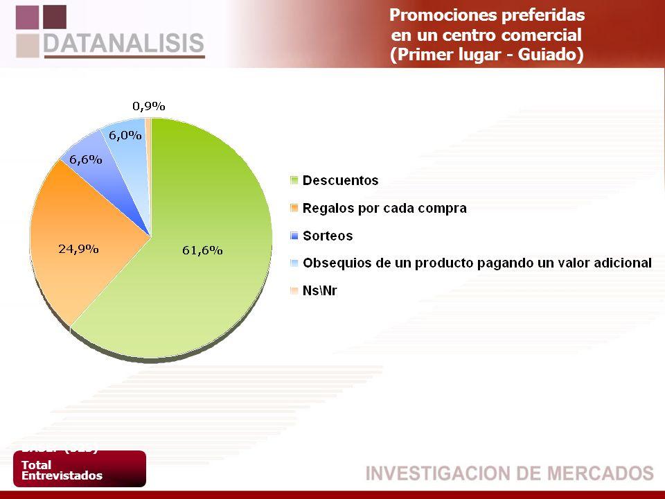 Promociones preferidas en un centro comercial (Primer lugar - Guiado) BASE: (523) Total Entrevistados