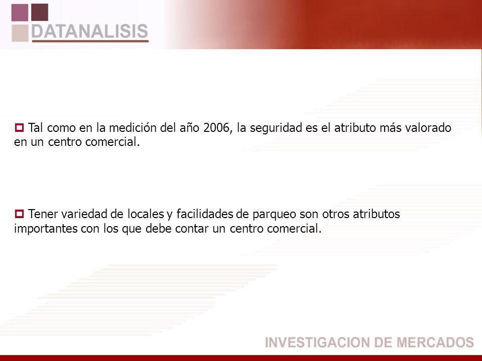 Recordación Espontánea Centro Comercial Quicentro BASE: (523) Total Entrevistados