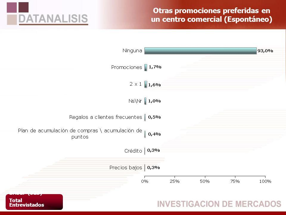 Otras promociones preferidas en un centro comercial (Espontáneo) BASE: (523) Total Entrevistados