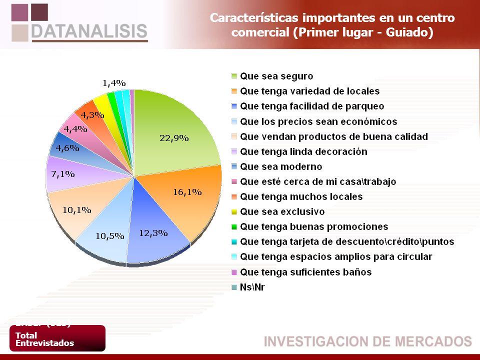 Características importantes en un centro comercial (Primer lugar - Guiado) BASE: (523) Total Entrevistados