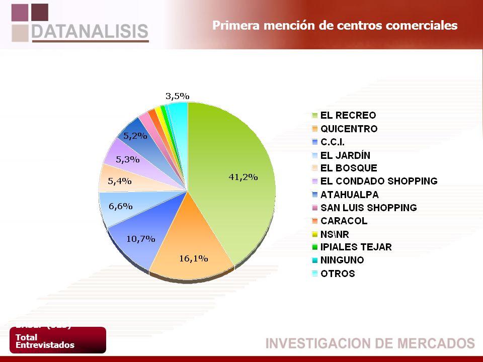 Primera mención de centros comerciales BASE: (523) Total Entrevistados