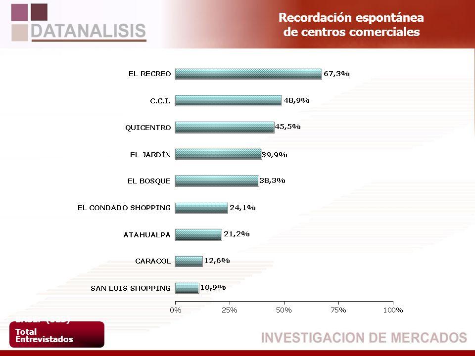 Recordación espontánea de centros comerciales BASE: (523) Total Entrevistados