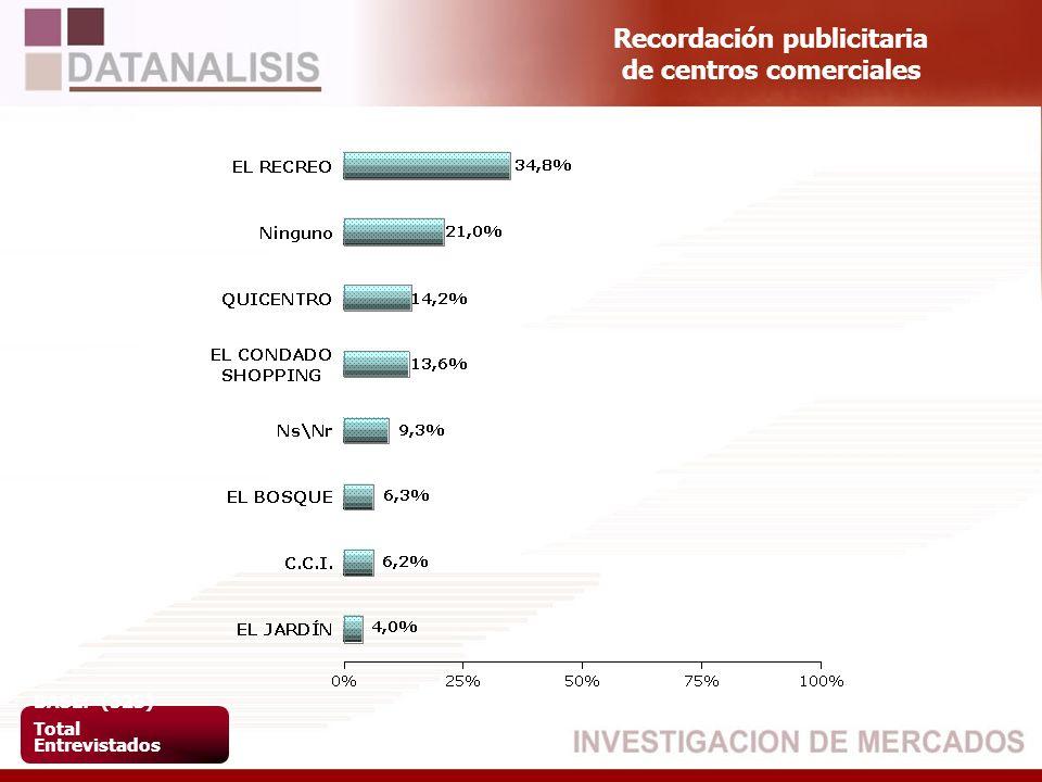 Recordación publicitaria de centros comerciales BASE: (523) Total Entrevistados