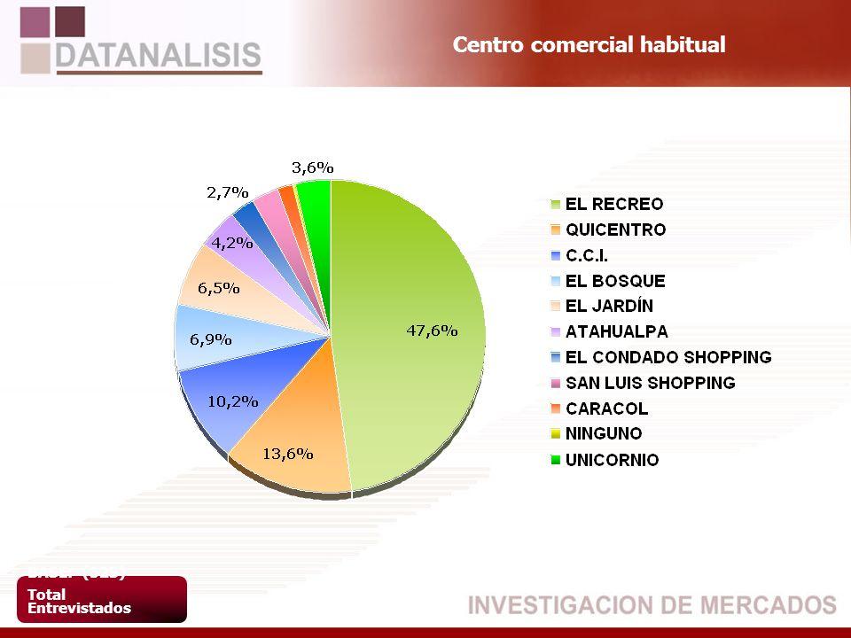 Centro comercial habitual BASE: (523) Total Entrevistados